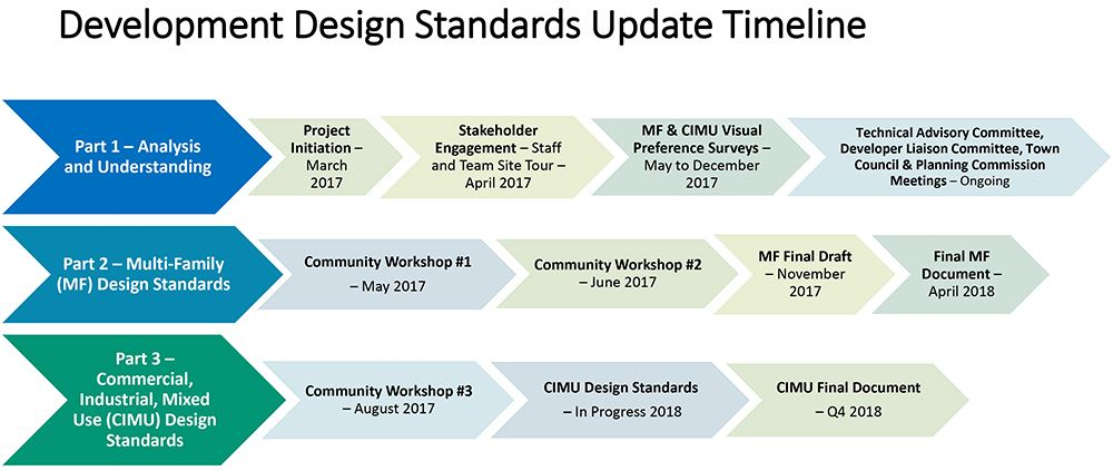 Development Design Standards Project Timeline