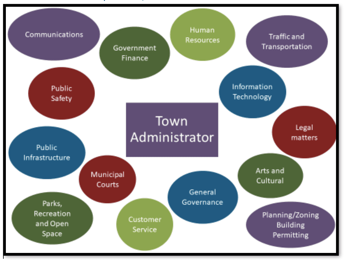 Administrator 2
